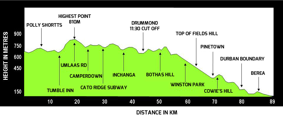 The down run elevation profile